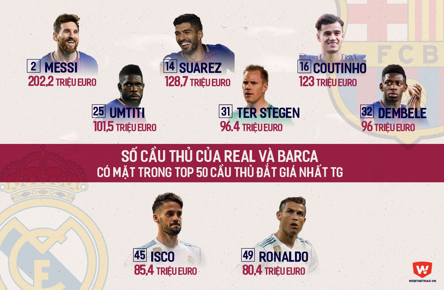 Hình ảnh: Real thua kém Barca về số cầu thủ trong TOP 50 ''Cầu thủ đắt giá nhất TG''
