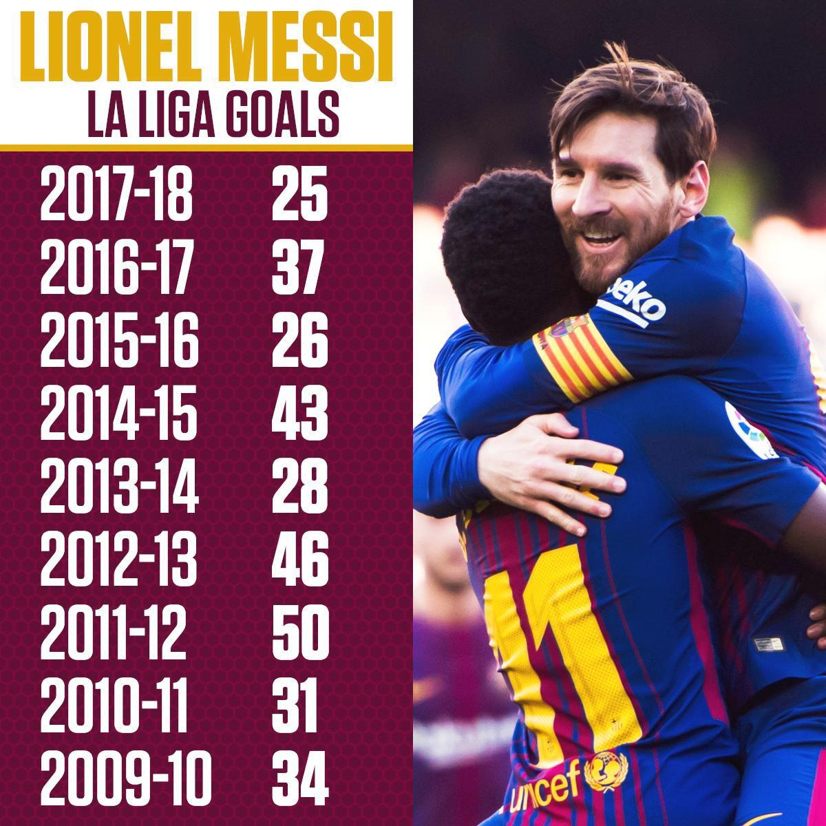 Hình ảnh: Messi có mùa giải thứ 9 liên tiếp ghi được 25 bàn thắng ở La Liga