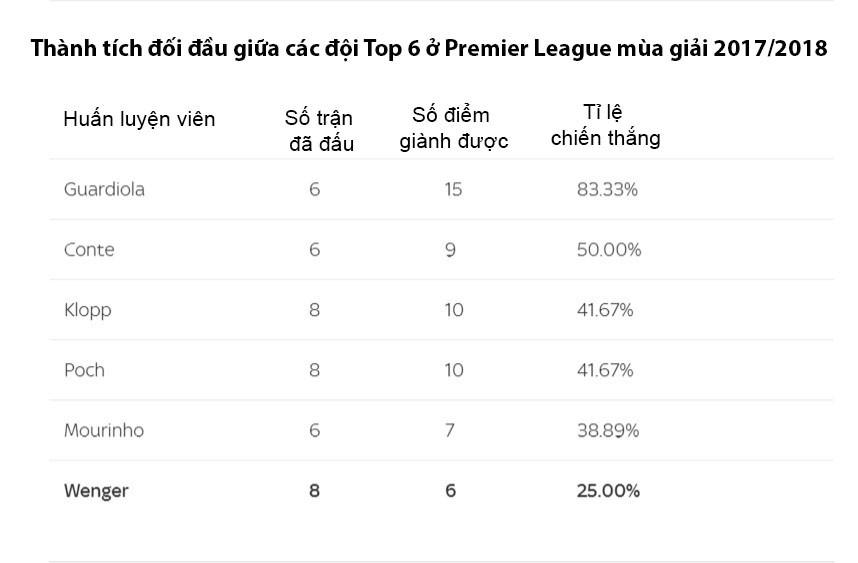 Hình ảnh: Thành tích đối đầu tệ hại trước các đối thủ trực tiếp của HLV Wenger
