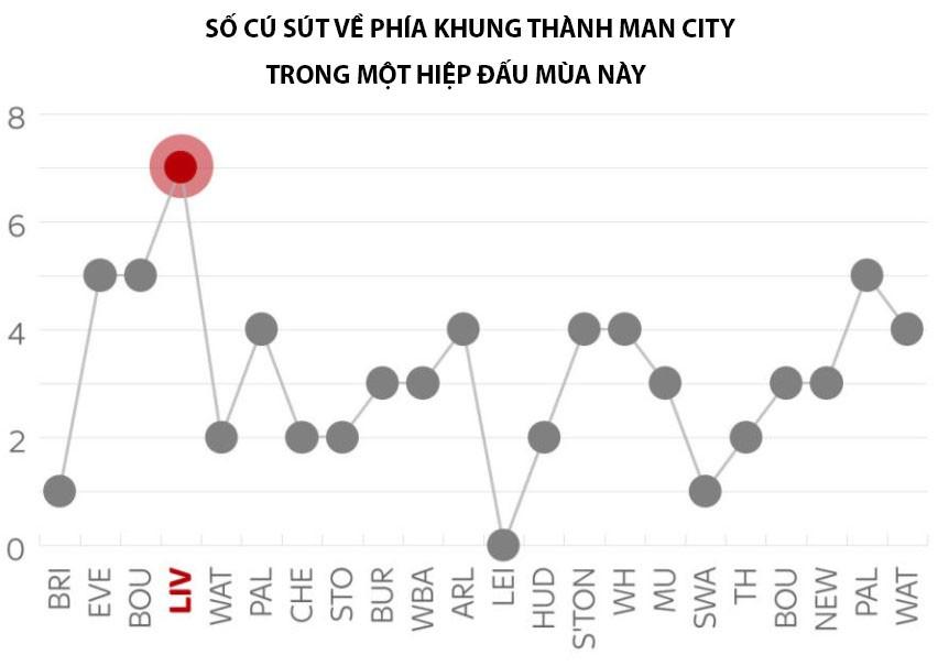 Hình ảnh: Thống kê cú sút của 19 đội về phía Man City