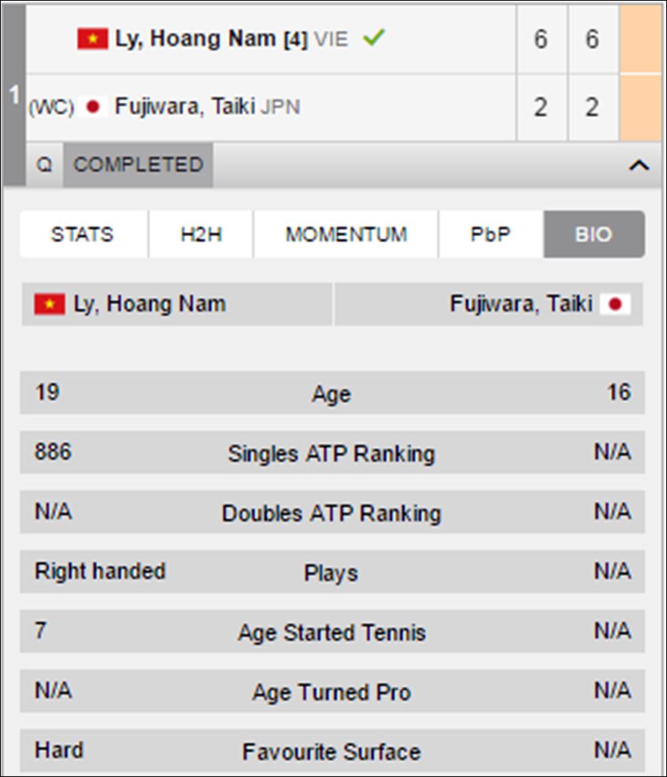 Hoàng Nam đã có chiến thắng dễ dàng trước Taiki Fujiwara.