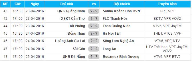 Trận đấu giữa SHB.Đà Nẵng và B.Bình Dương diễn ra muộn nhất.