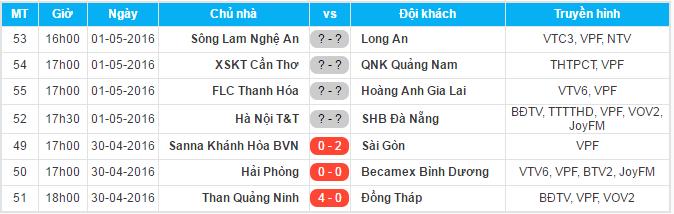 Chiều nay vòng 8 sẽn diễn ra 5 trận đấu còn lại.