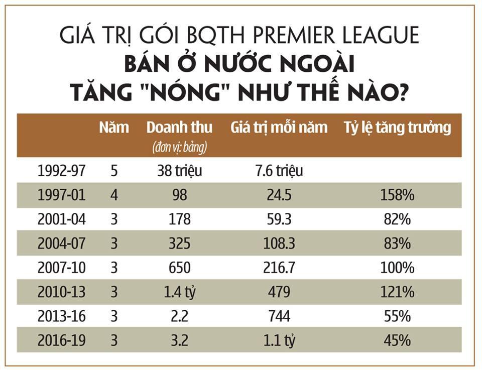 BQTH Premier League - Giá tăng bao nhiêu % là hợp lý?