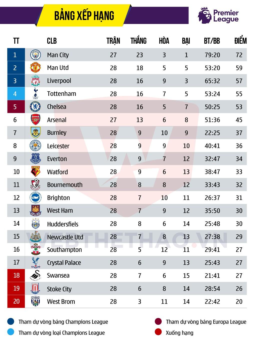 Hình ảnh: Arsenal sẽ phải thu hẹp khoảng cách mênh mông nếu muốn chen vào Top 4