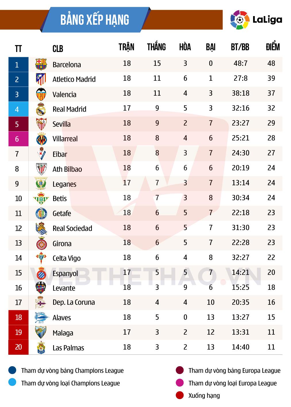 Hình ảnh: Barca đang ngự vững vàng trên đỉnh Liga