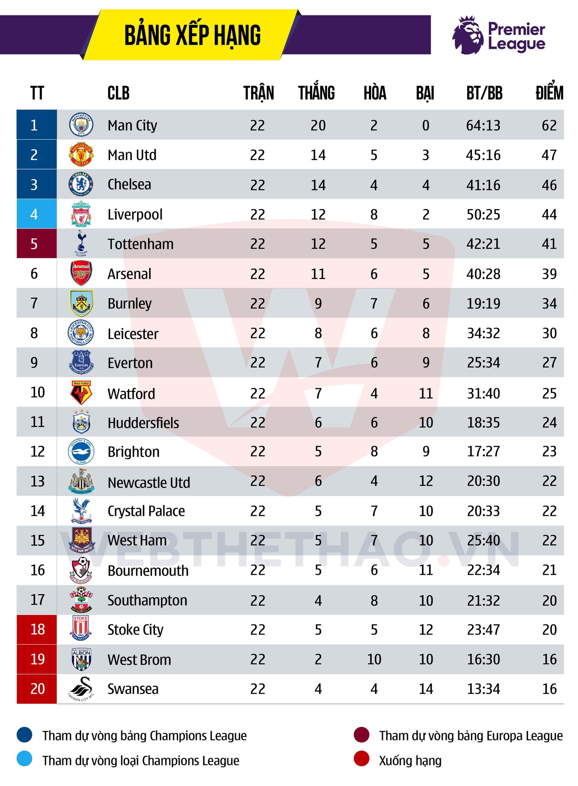 Hình ảnh: Man City đang vững vàng dẫn đầu BXH sẽ phải đối mặt Liverpool đang có phong độ rất cao