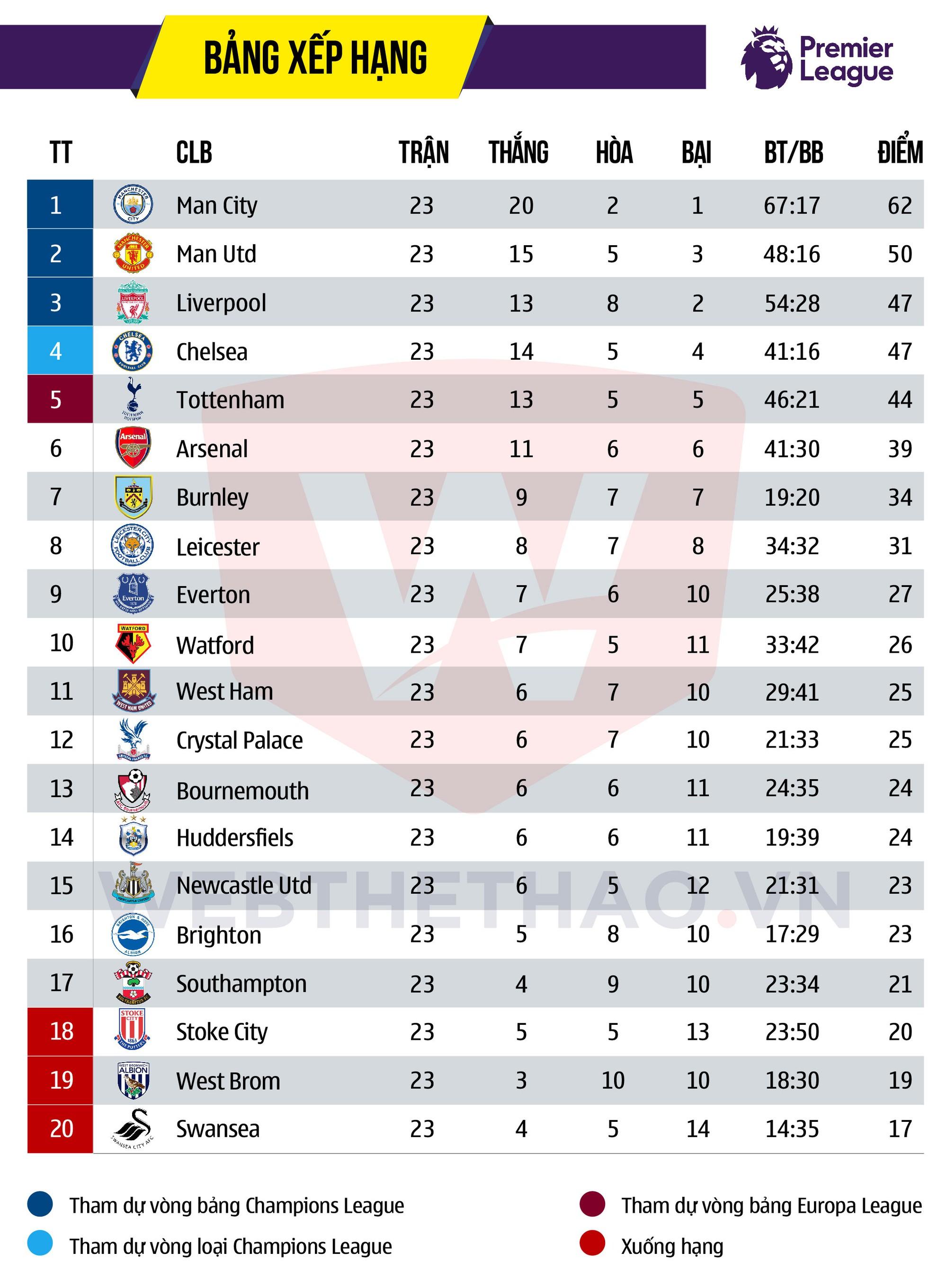 Hình ảnh: Dù thua Liverpool vòng trước nhưng Man City vẫn vững vàng ngôi đầu bỏ xa MU đến 12 điểm