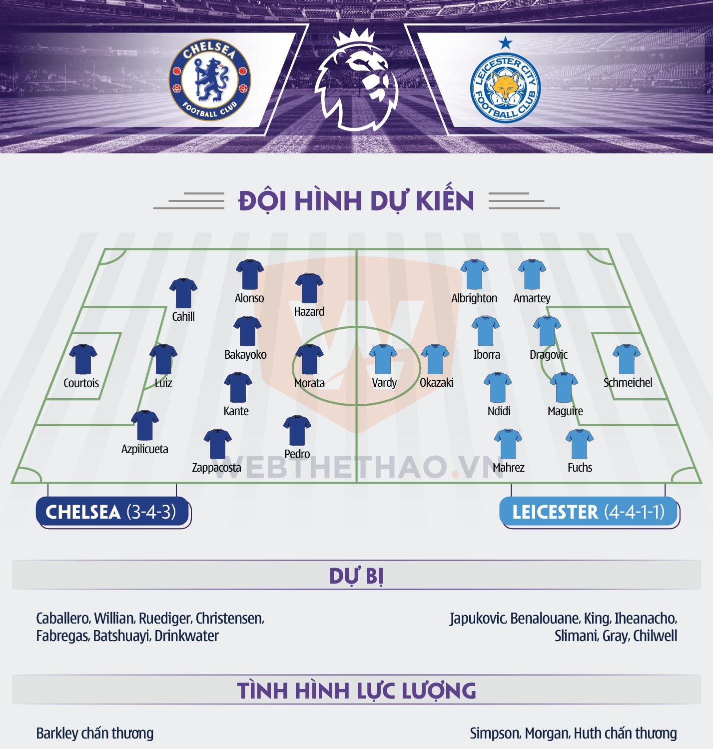 Hình ảnh: Thông tin chuyên môn trận Chelsea - Leicester
