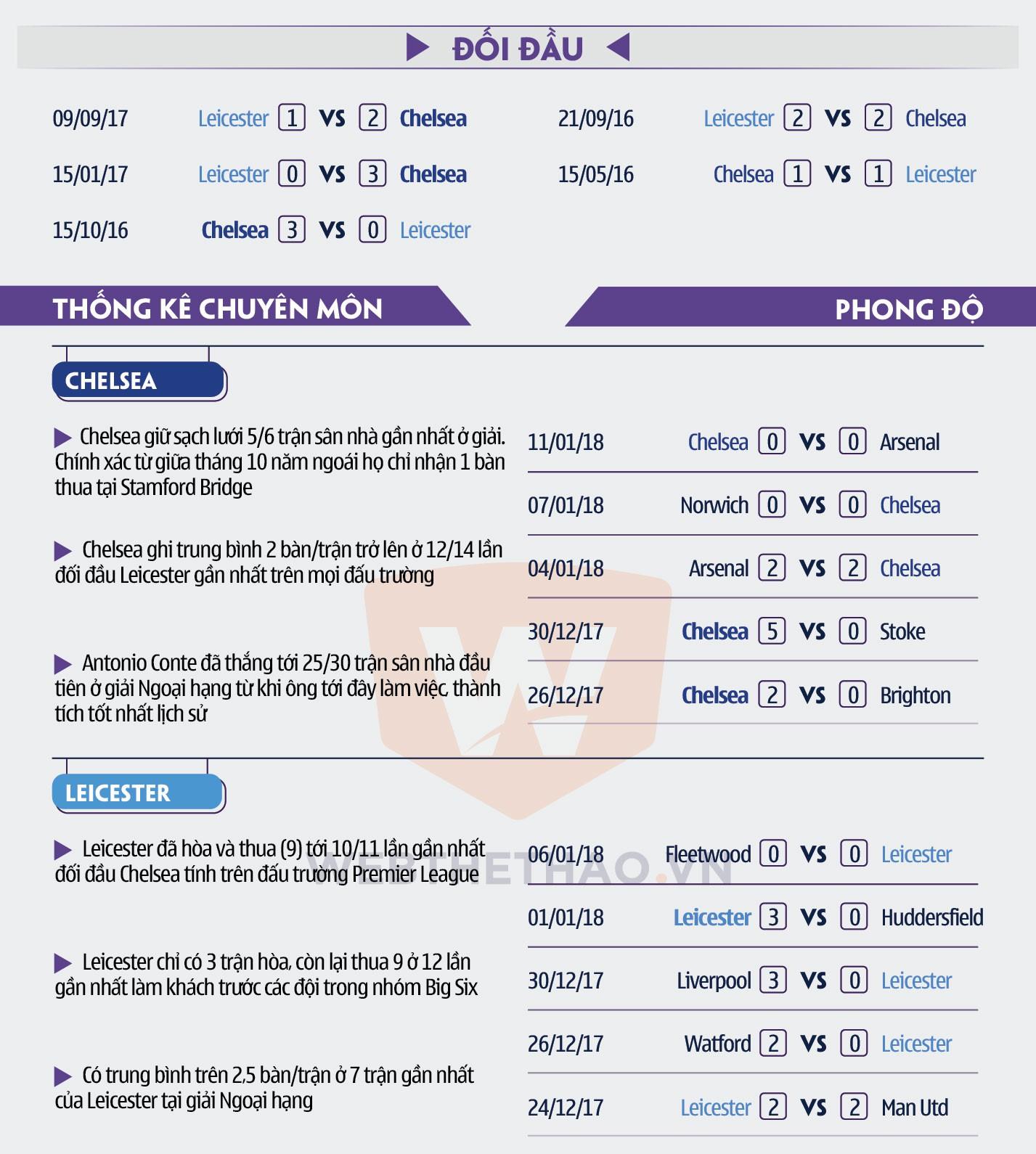 Hình ảnh: Số liệu chuyên môn trận Chelsea - Leicester