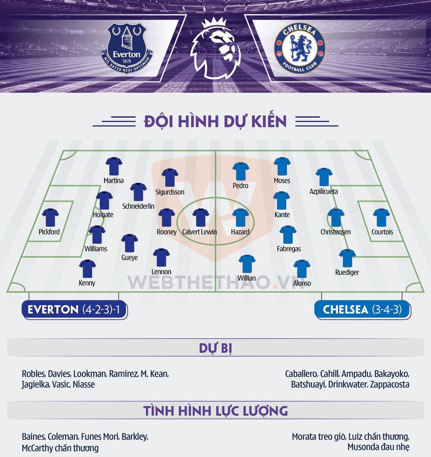 Hình ảnh: Thông tin đội hình Everton Chelsea