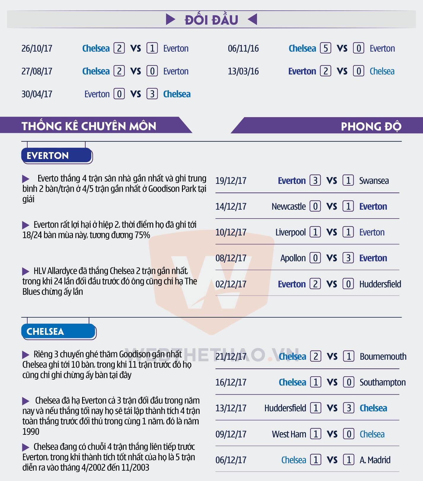 Hình ảnh: Số liệu chuyên môn trận đấu Everton Chelsea