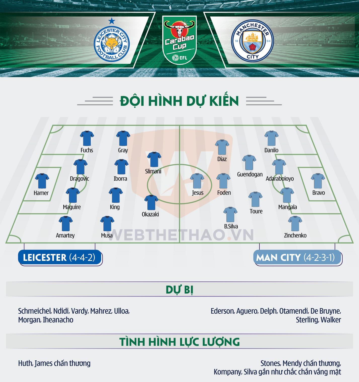 Hình ảnh: Thông tin đội hình Leicester - Man City
