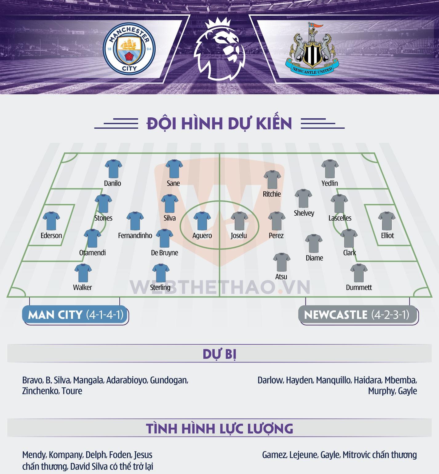 Hình ảnh: Thông tin đội hình Man City - Newcastle