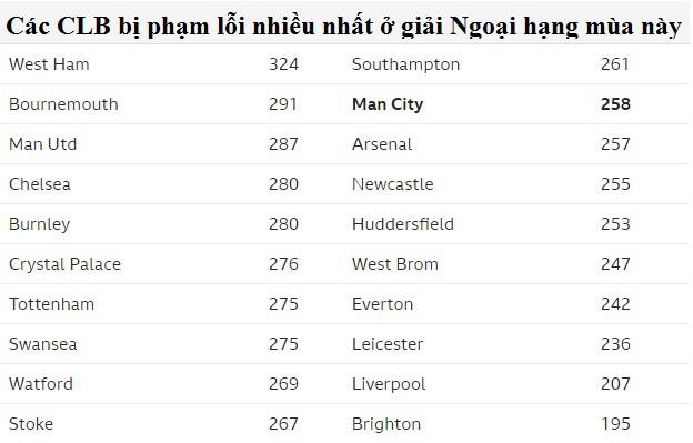 Hình ảnh: Ngạc nhiên là West Ham mới chính là đội bị ''băm chặt'' nhiều lần nhất