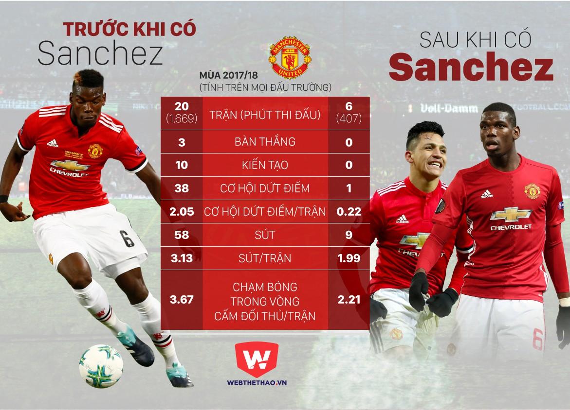 HÌNH ẢNH: Pogba có và không có Sanchez là rất khác biệt