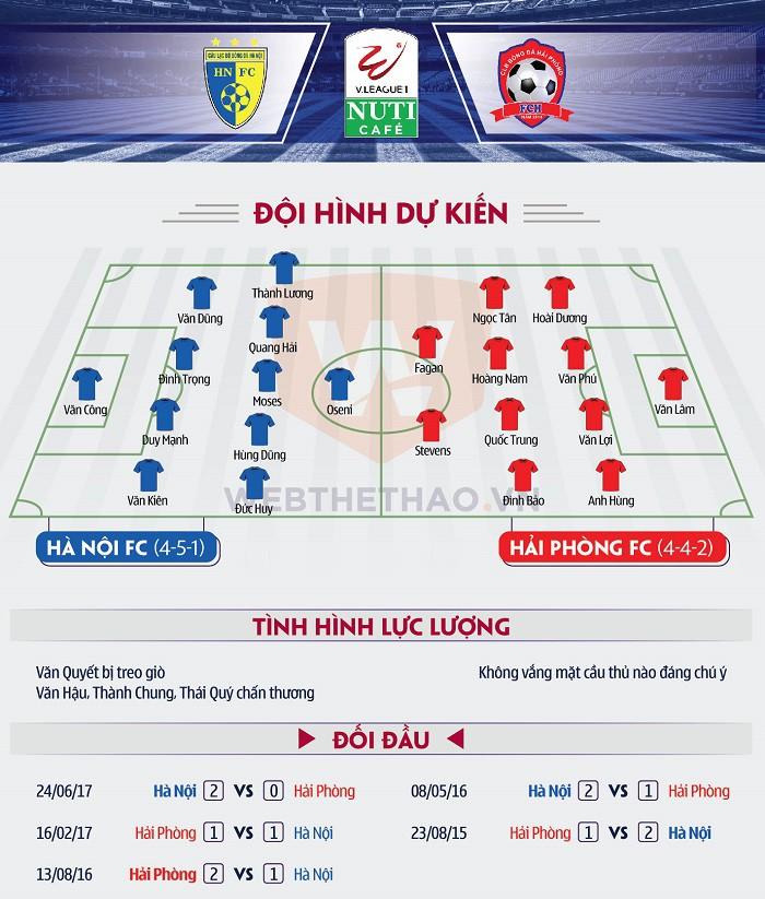 Hình ảnh: Đội hình dự kiến trước trận đấu bóng đá: Hà Nội FC - Hải Phòng FC