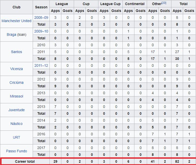 Số trận thi đấu và số bàn thắng của Possebon kể từ 2008 đến nay.