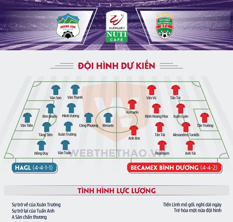 Đội hình dự kiến của hai đội ở trận khai mạc V.League 2018. Ảnh: LÊ Định