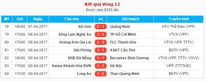 Kết quả các cặp đấu ở vòng 12 V.League 2017.