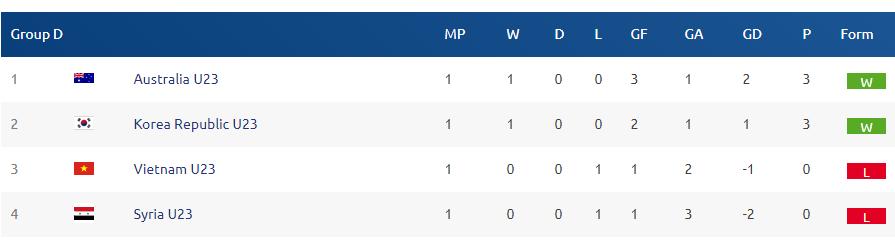 Vị trí bảng D VCK U23 châu Á 2018 sau lượt trận đầu tiên. Ảnh: AFC.