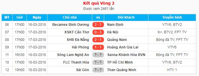 Kết quả tạm thời các trận đấu sớm vòng 2 V.League 2018.