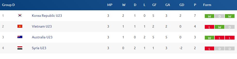 Bảng xếp hạng chung cuộc. U23 Việt Nam xếp nhì bảng và giành quyền vào chơi tứ kết. Ảnh: AFC.