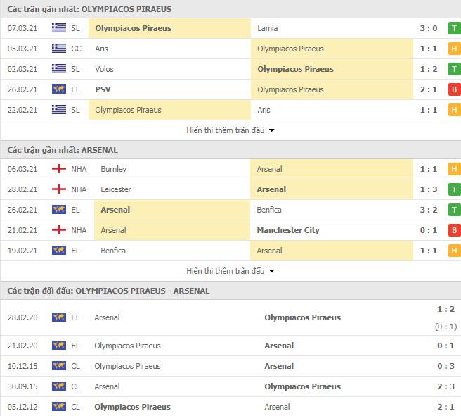 Thành tích đối đầu Olympiakos vs Arsenal